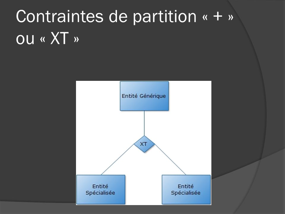 Contraintes de partition « + » ou « XT »