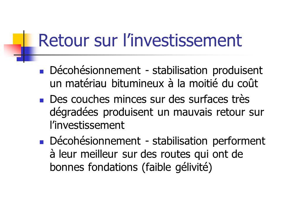 Retour sur l'investissement