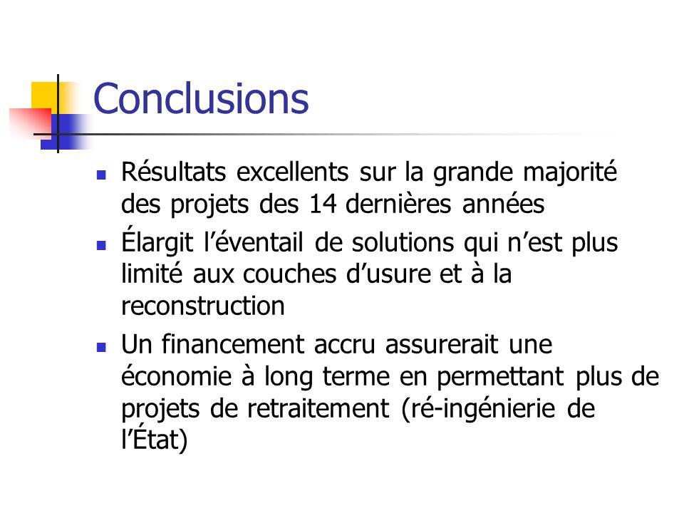 Conclusions Résultats excellents sur la grande majorité des projets des 14 dernières années.