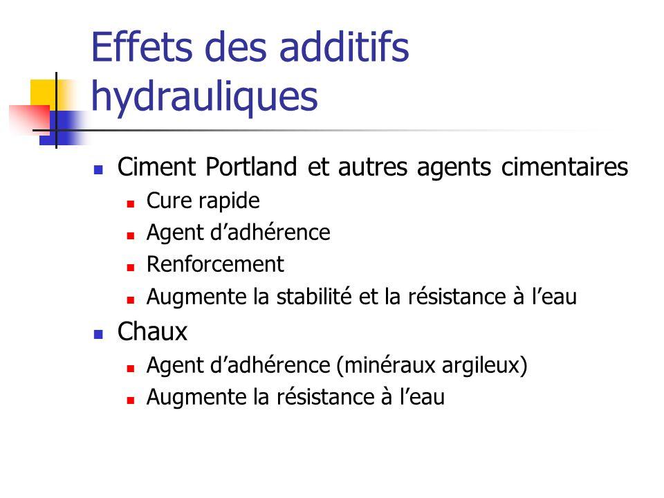 Effets des additifs hydrauliques