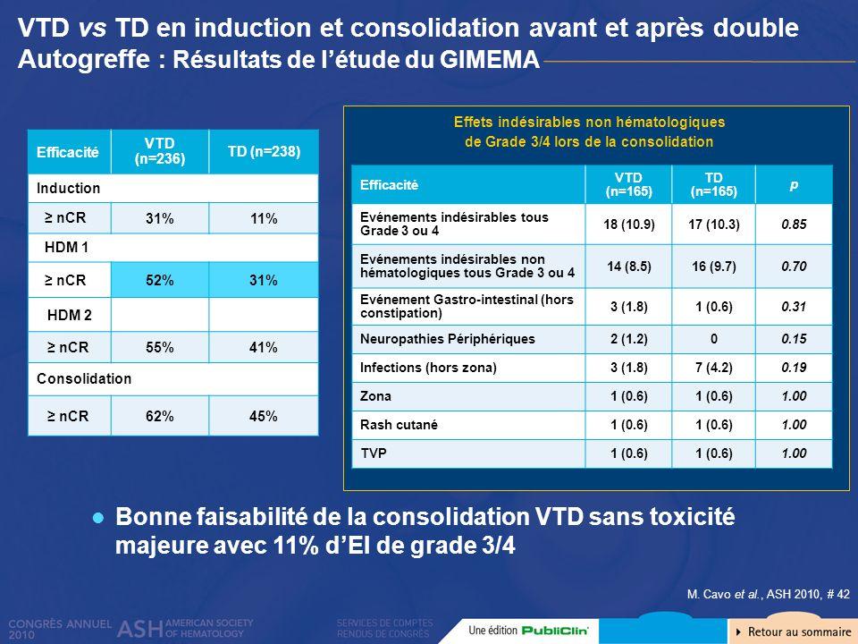 VTD vs TD en induction et consolidation avant et après double Autogreffe : Résultats de l'étude du GIMEMA