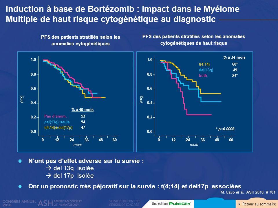 PFS des patients stratifiés selon les anomalies cytogénétiques