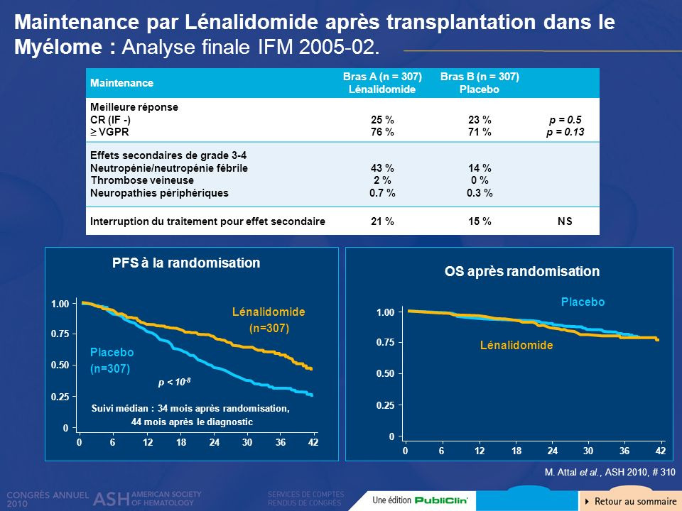 Maintenance par Lénalidomide après transplantation dans le Myélome : Analyse finale IFM 2005-02.