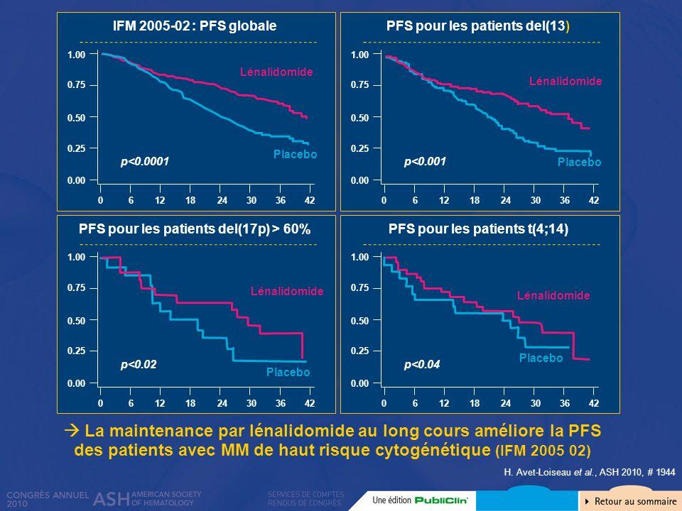 PFS pour les patients del(13)