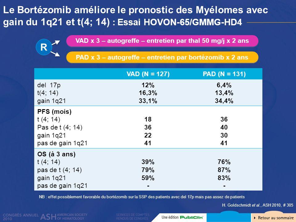 Le Bortézomib améliore le pronostic des Myélomes avec gain du 1q21 et t(4; 14) : Essai HOVON-65/GMMG-HD4