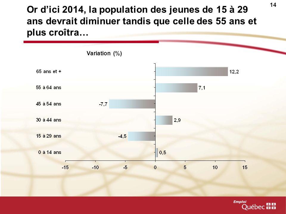 Or d'ici 2014, la population des jeunes de 15 à 29 ans devrait diminuer tandis que celle des 55 ans et plus croîtra…