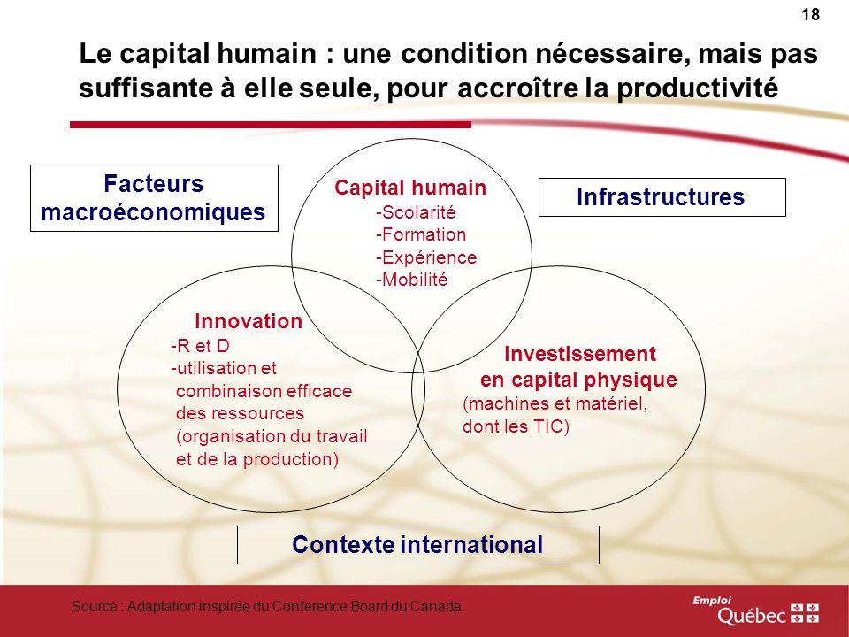 Facteurs macroéconomiques Contexte international