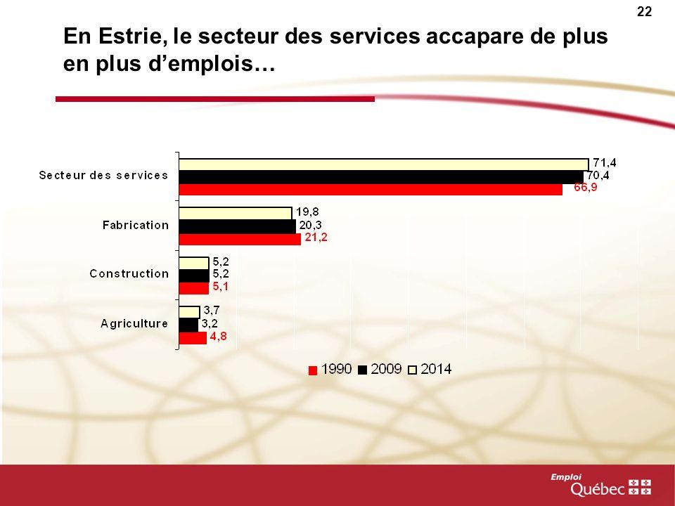 En Estrie, le secteur des services accapare de plus en plus d'emplois…
