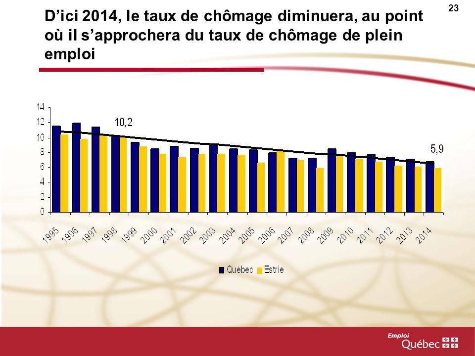 D'ici 2014, le taux de chômage diminuera, au point où il s'approchera du taux de chômage de plein emploi