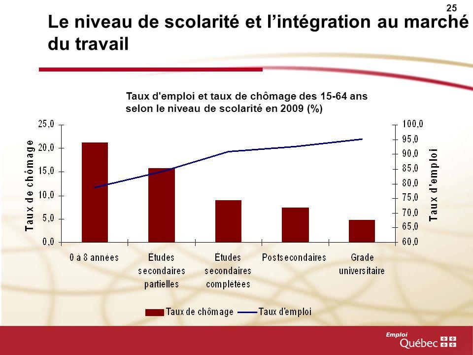 Le niveau de scolarité et l'intégration au marché du travail
