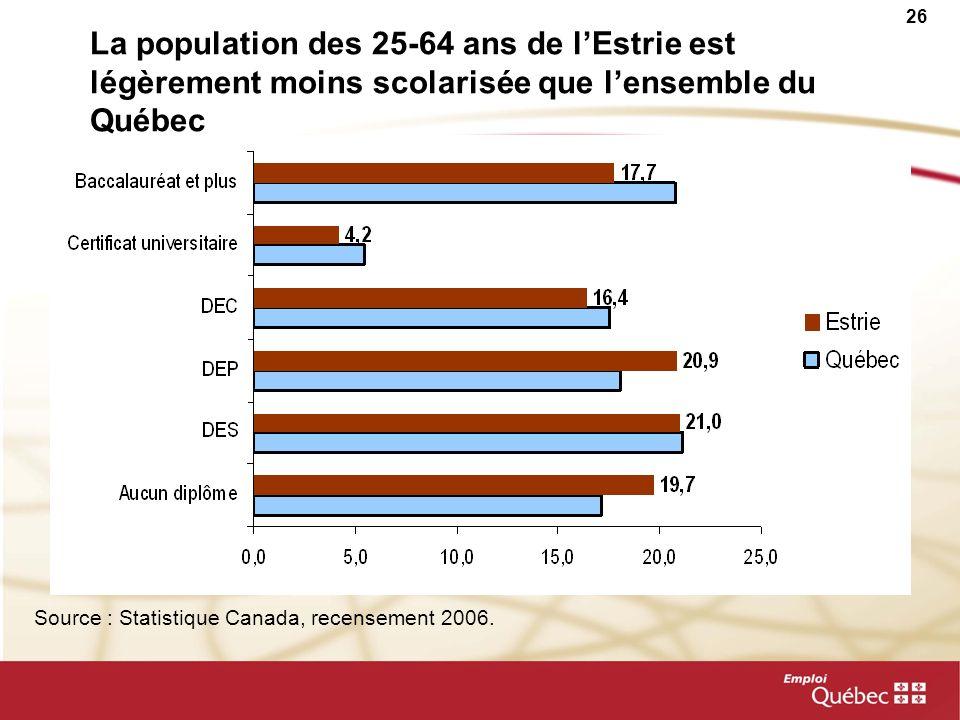 La population des 25-64 ans de l'Estrie est légèrement moins scolarisée que l'ensemble du Québec
