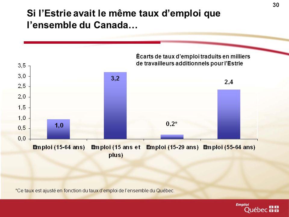 Si l'Estrie avait le même taux d'emploi que l'ensemble du Canada…