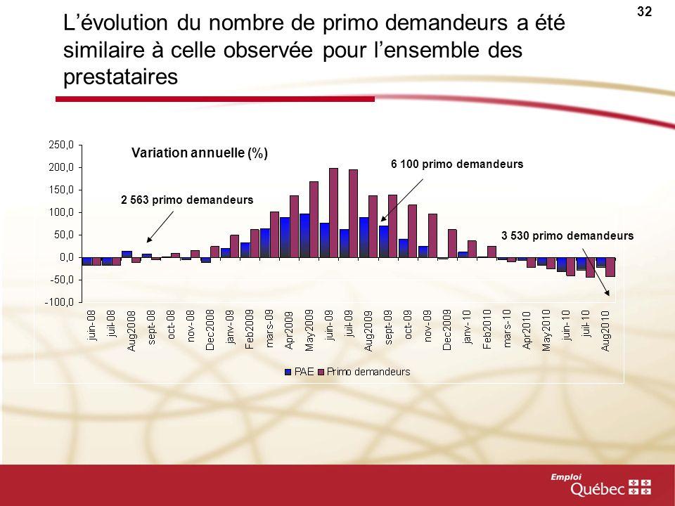 L'évolution du nombre de primo demandeurs a été similaire à celle observée pour l'ensemble des prestataires
