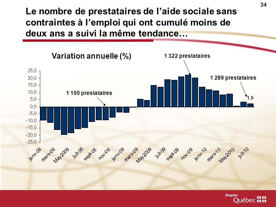 Le nombre de prestataires de l'aide sociale sans contraintes à l'emploi qui ont cumulé moins de deux ans a suivi la même tendance…