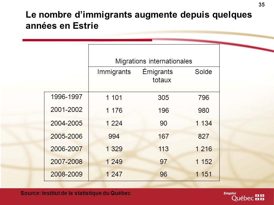 Le nombre d'immigrants augmente depuis quelques années en Estrie