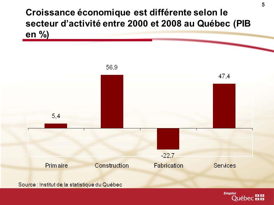 Croissance économique est différente selon le secteur d'activité entre 2000 et 2008 au Québec (PIB en %)