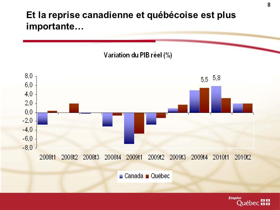 Et la reprise canadienne et québécoise est plus importante…