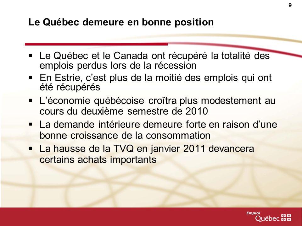 Le Québec demeure en bonne position