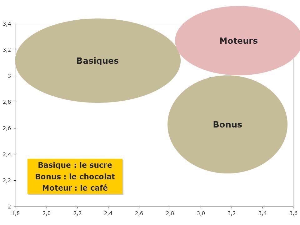 Moteurs Basiques Bonus