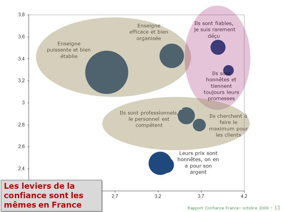Les leviers de la confiance sont les mêmes en France