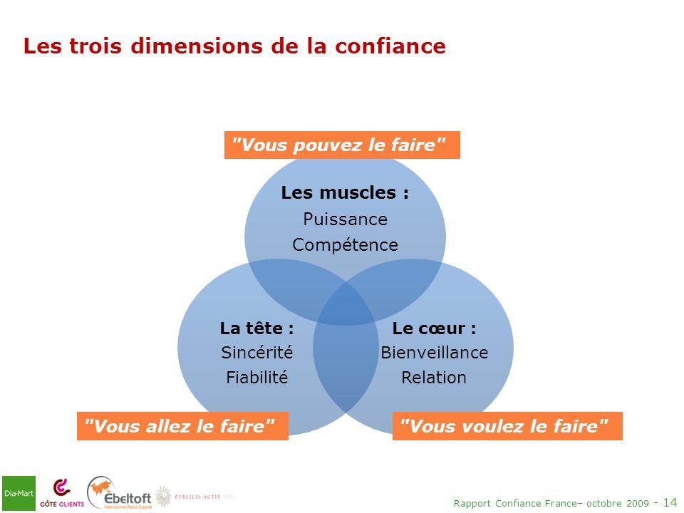 Les trois dimensions de la confiance