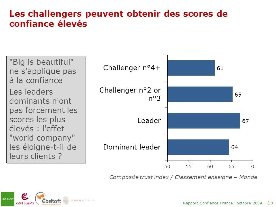 Les challengers peuvent obtenir des scores de confiance élevés