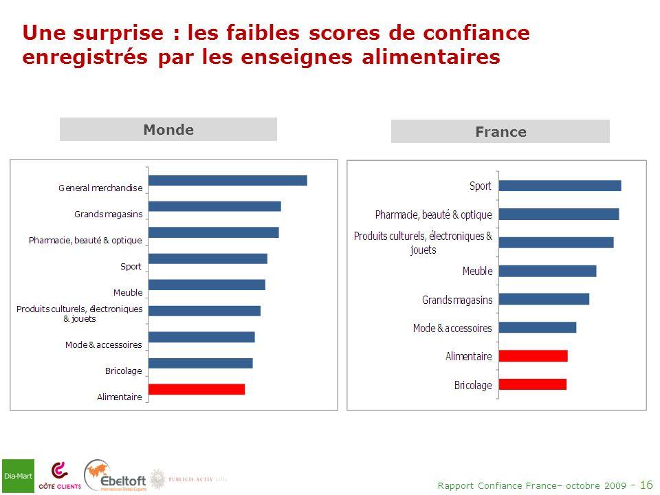 Une surprise : les faibles scores de confiance enregistrés par les enseignes alimentaires