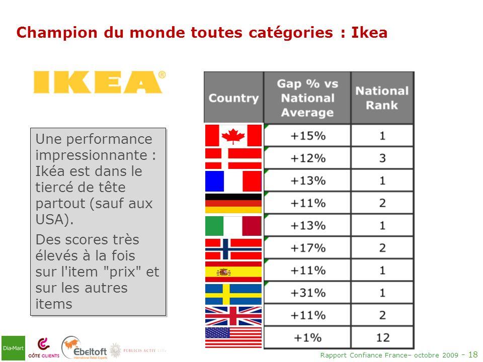 Champion du monde toutes catégories : Ikea