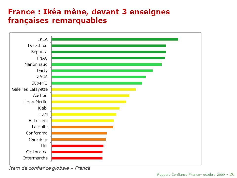 France : Ikéa mène, devant 3 enseignes françaises remarquables