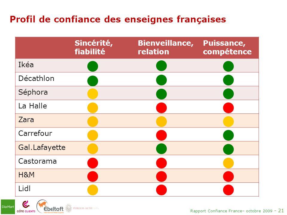 Profil de confiance des enseignes françaises
