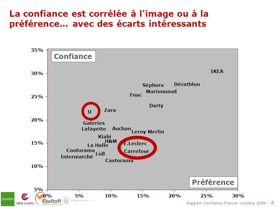 La confiance est corrélée à l image ou à la préférence… avec des écarts intéressants