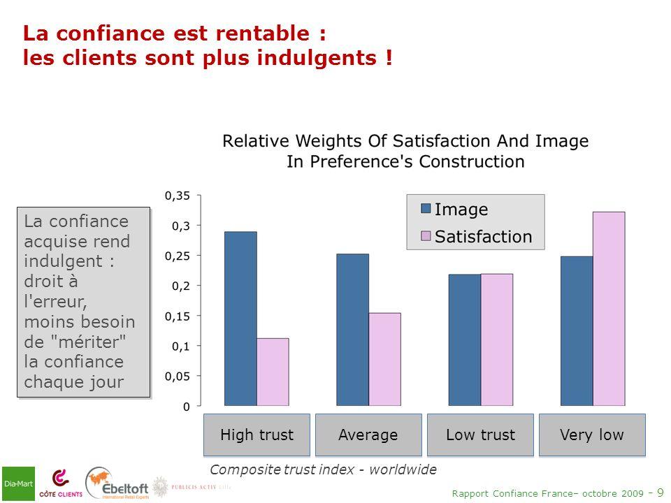 La confiance est rentable : les clients sont plus indulgents !