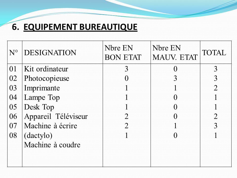 6. EQUIPEMENT BUREAUTIQUE