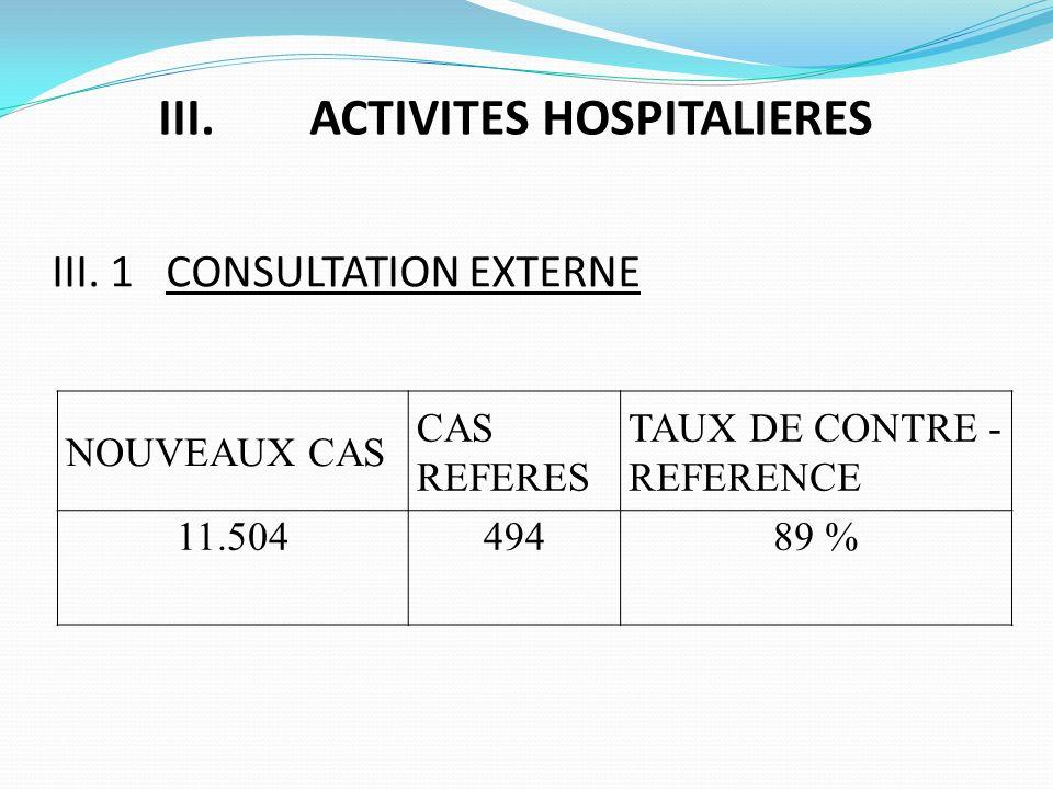 III. ACTIVITES HOSPITALIERES