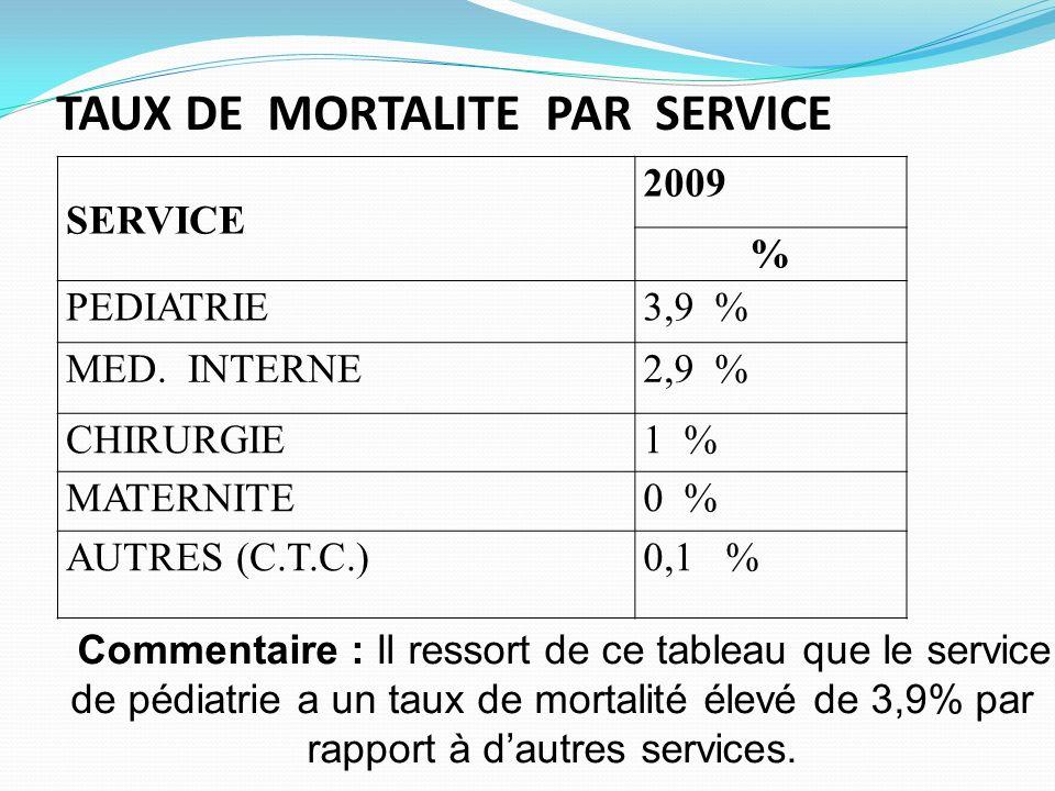 TAUX DE MORTALITE PAR SERVICE