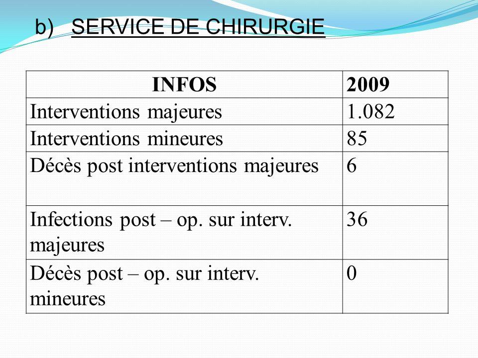 b) SERVICE DE CHIRURGIE