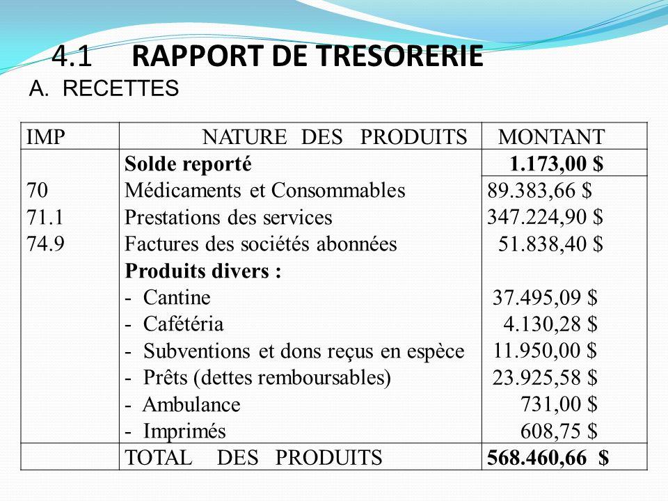 4.1 RAPPORT DE TRESORERIE A. RECETTES IMP NATURE DES PRODUITS MONTANT