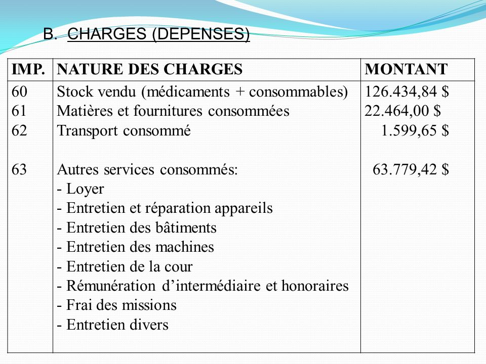 B. CHARGES (DEPENSES) IMP. NATURE DES CHARGES. MONTANT. 60. 61. 62. 63. Stock vendu (médicaments + consommables)