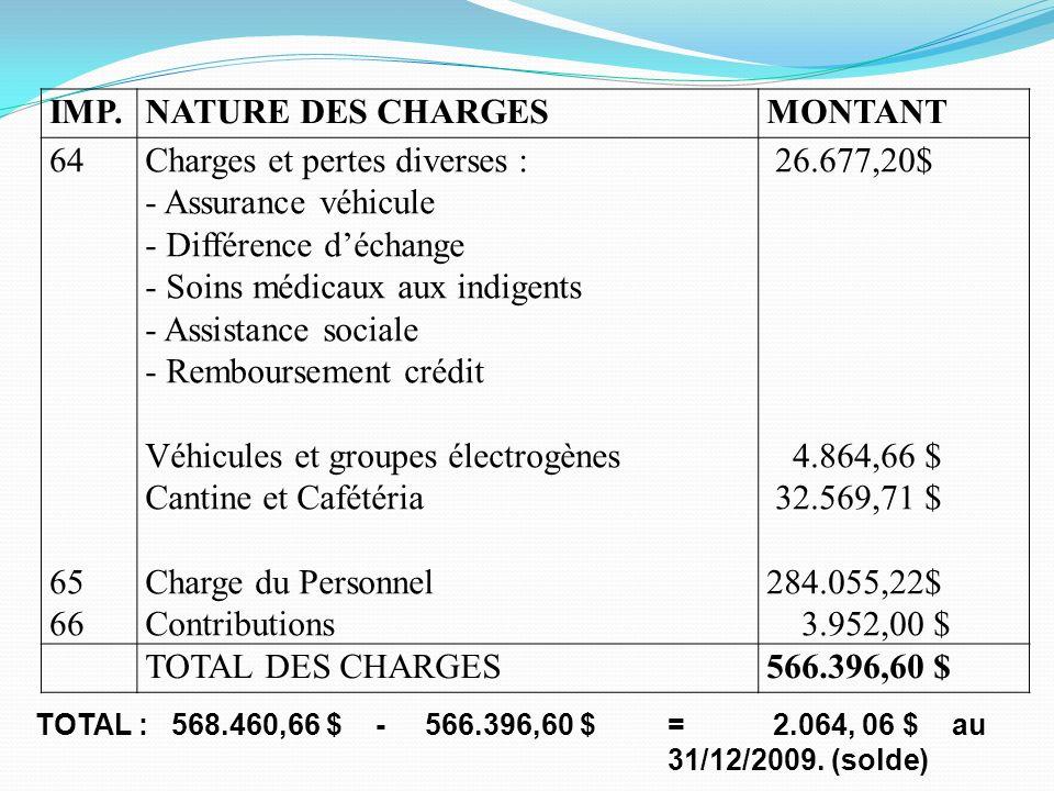 Charges et pertes diverses : Assurance véhicule Différence d'échange