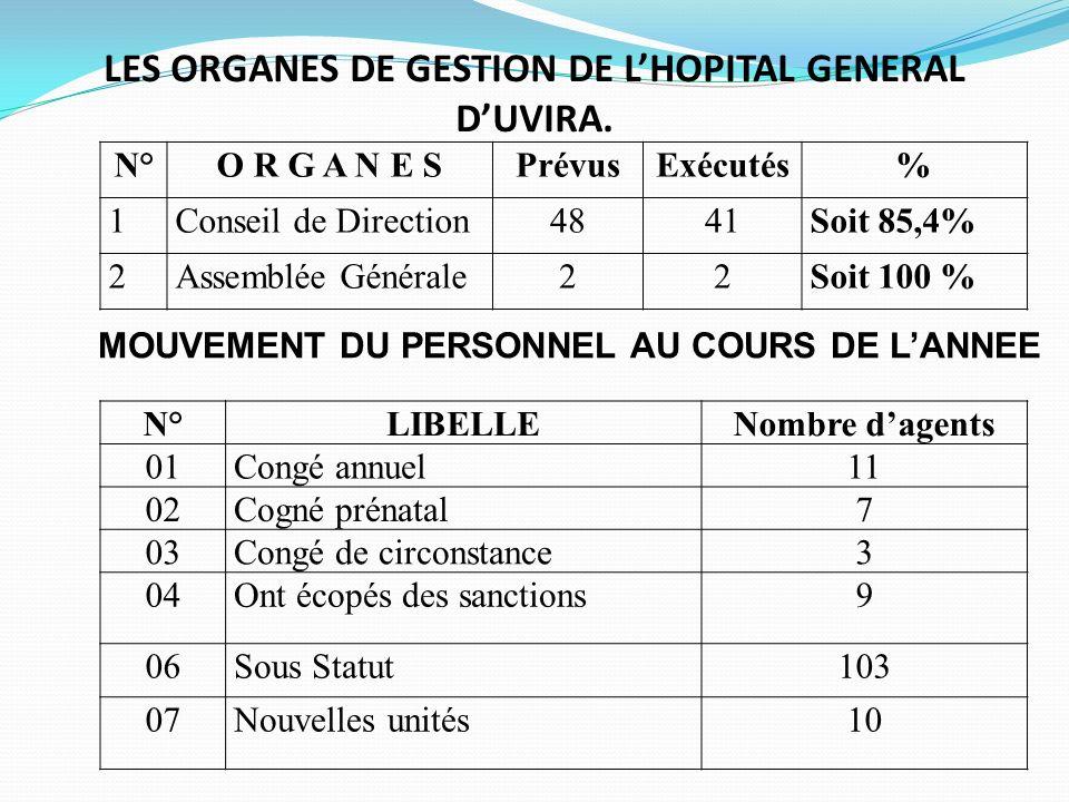 LES ORGANES DE GESTION DE L'HOPITAL GENERAL D'UVIRA.