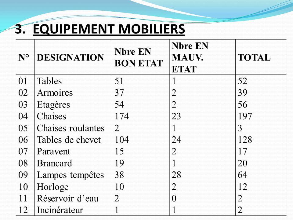 3. EQUIPEMENT MOBILIERS N° DESIGNATION Nbre EN BON ETAT MAUV. ETAT