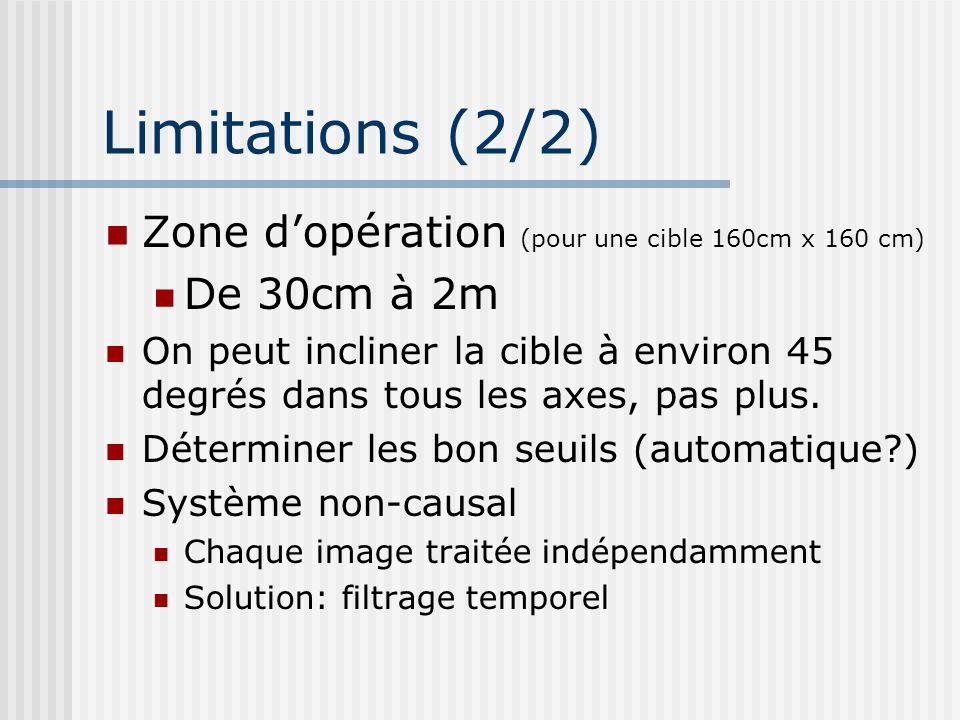 Limitations (2/2) Zone d'opération (pour une cible 160cm x 160 cm)
