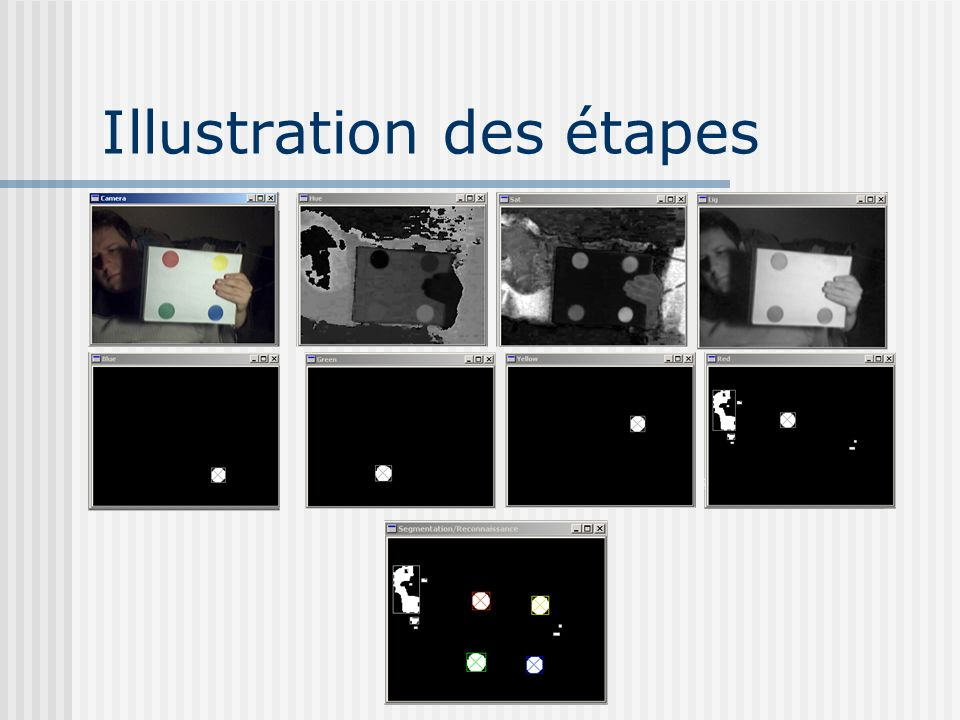 Illustration des étapes