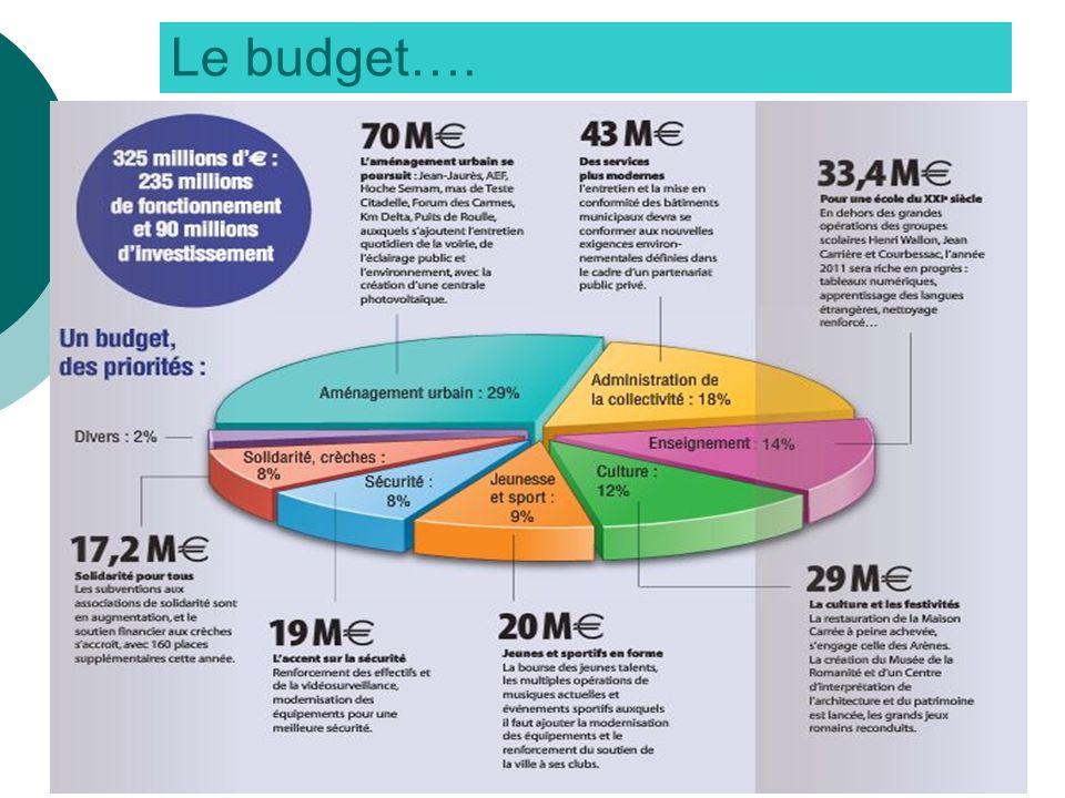 Le budget….