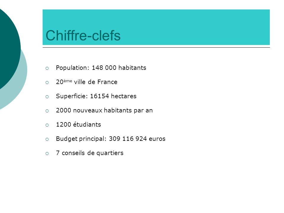 Chiffre-clefs Population: 148 000 habitants 20ème ville de France