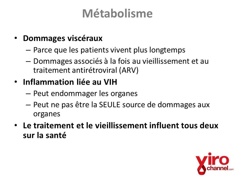 Métabolisme Dommages viscéraux Inflammation liée au VIH