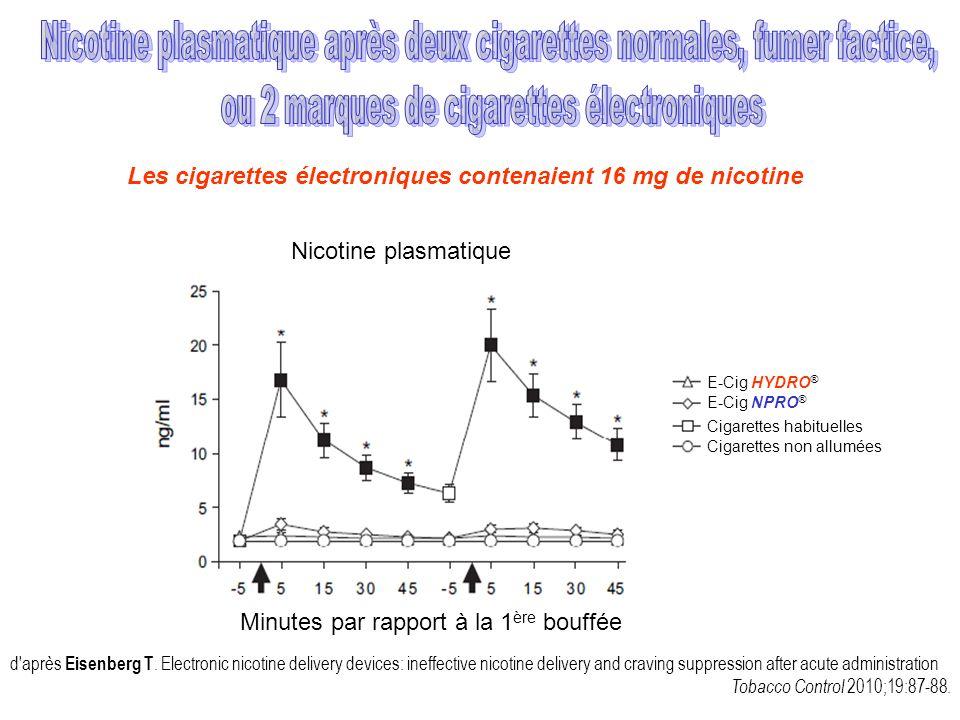 Nicotine plasmatique après deux cigarettes normales, fumer factice,