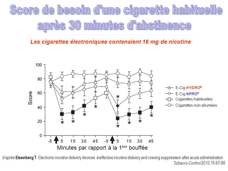 Score de besoin d une cigarette habituelle