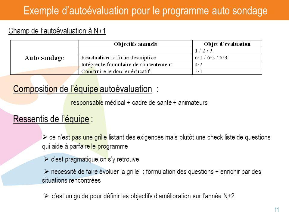 Exemple d'autoévaluation pour le programme auto sondage