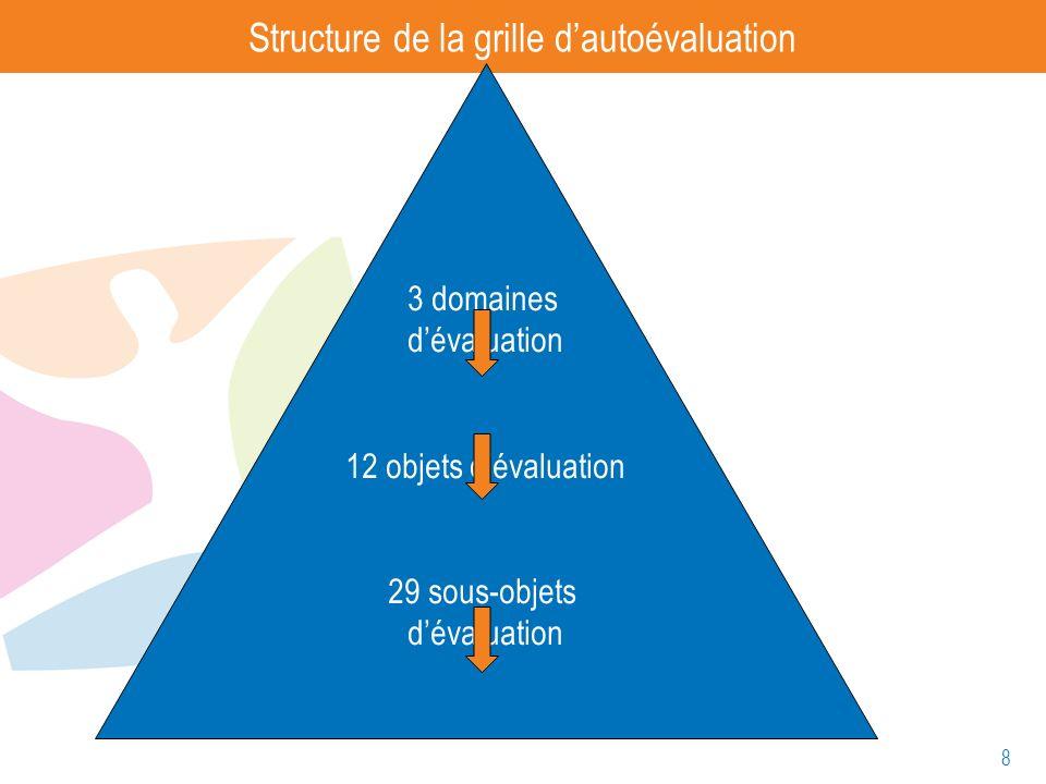 Structure de la grille d'autoévaluation